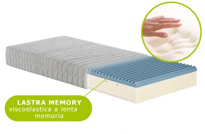 Materasso in memory prezzi e caratteristiche for Materassi mondo convenienza